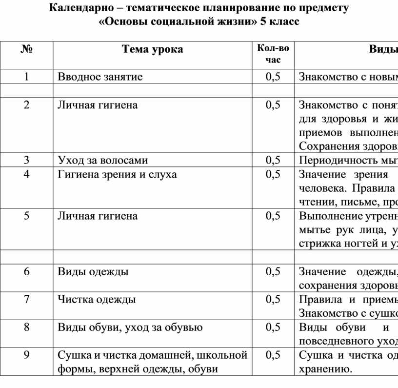 Календарно – тематическое планирование по предмету «Основы социальной жизни» 5 класс №