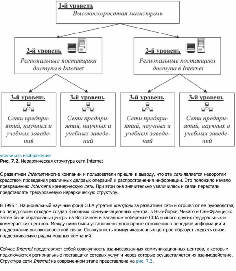 Рис. 7.2. Иерархическая структура сети
