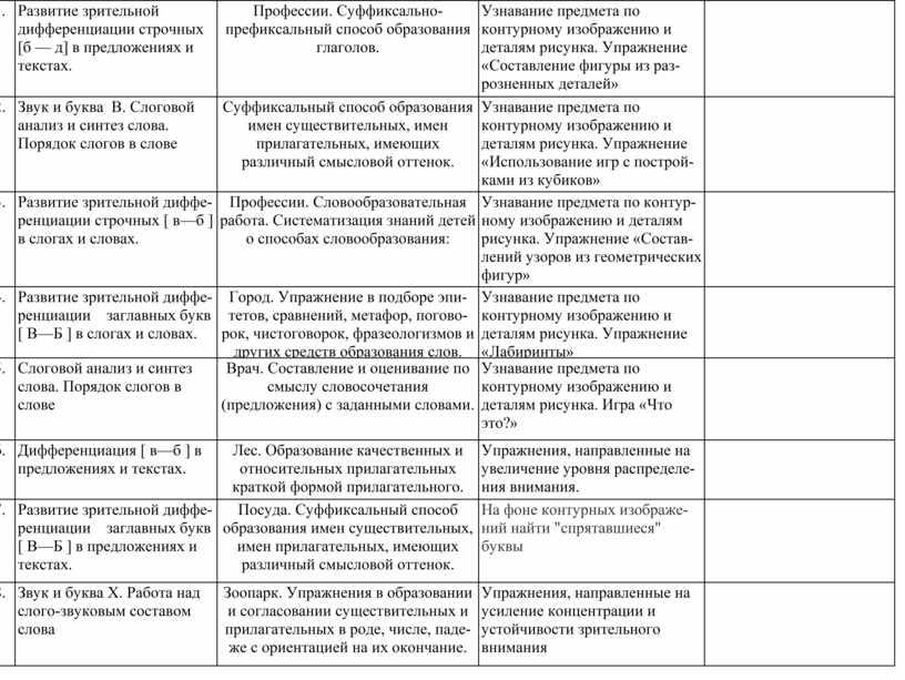Развитие зрительной дифференциации строчных [б — д] в предложениях и текстах