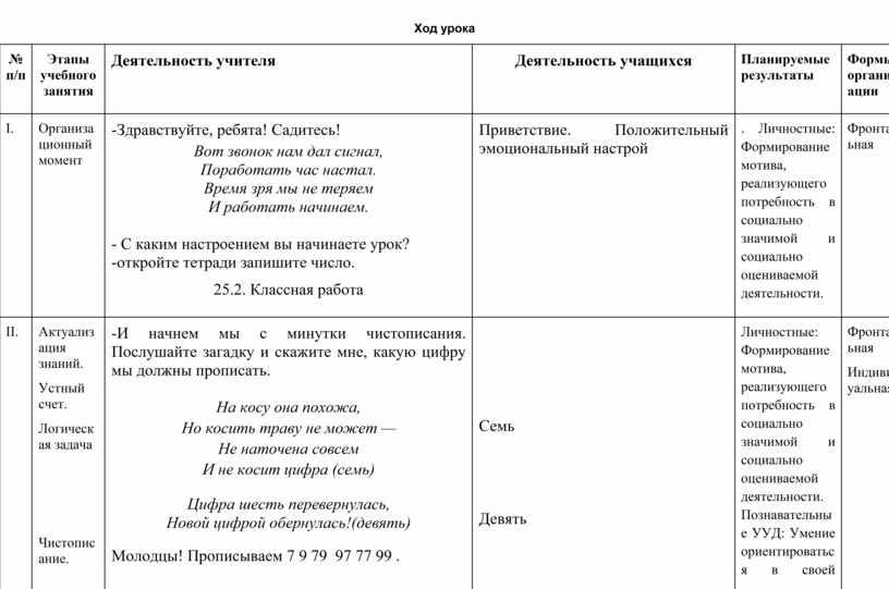 Ход урока № п/п Этапы учебного занятия