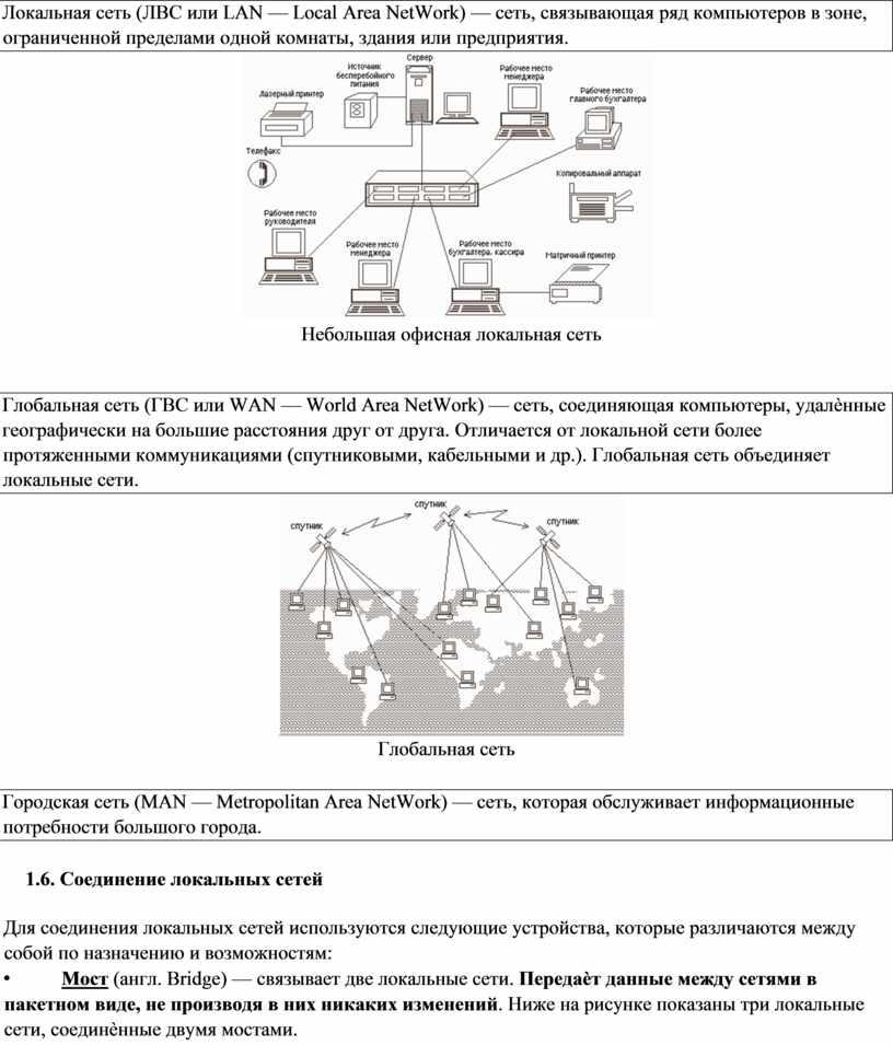 Локальная сеть (ЛВС или LAN —