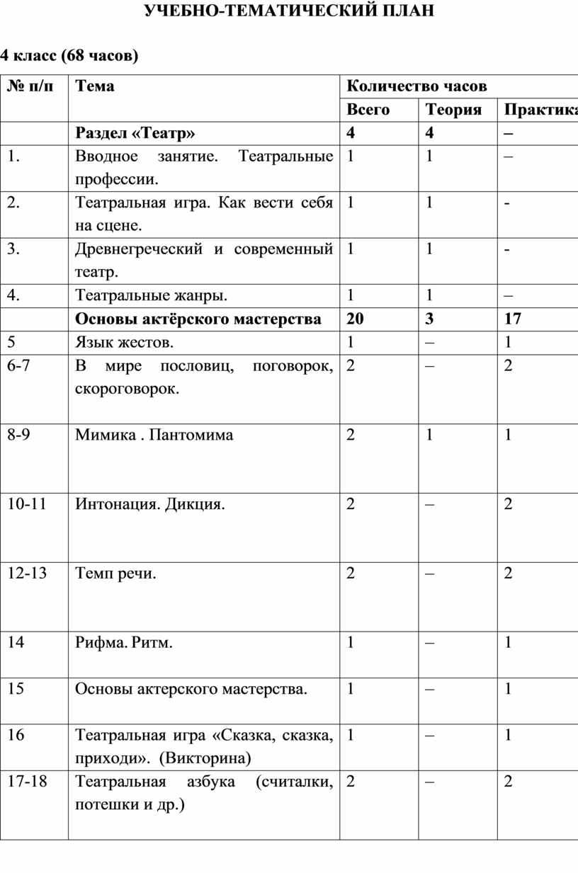 УЧЕБНО-ТЕМАТИЧЕСКИЙ ПЛАН 4 класс (68 часов) № п/п