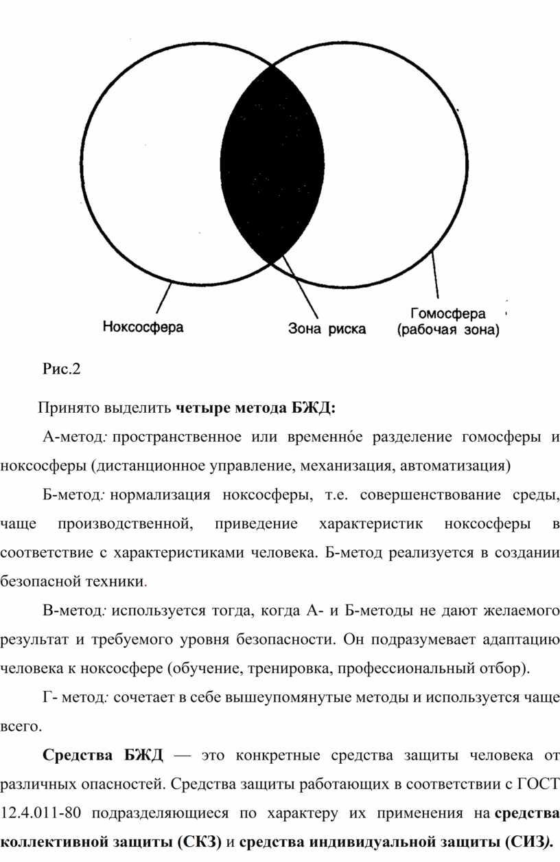 Рис.2 Принято выделить четыре метода