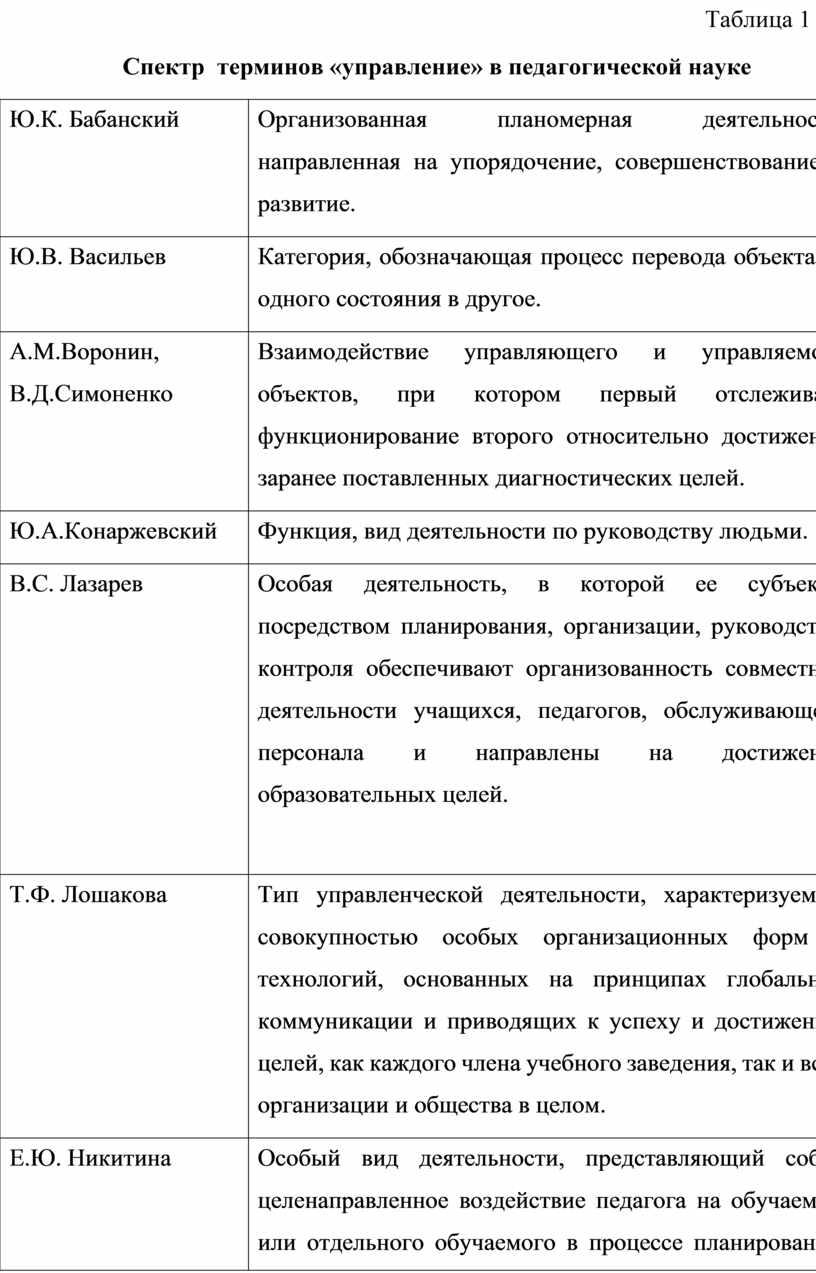 Таблица 1 Спектр терминов «управление» в педагогической науке