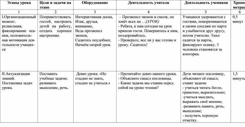 Этапы урока Цели и задачи на этапе