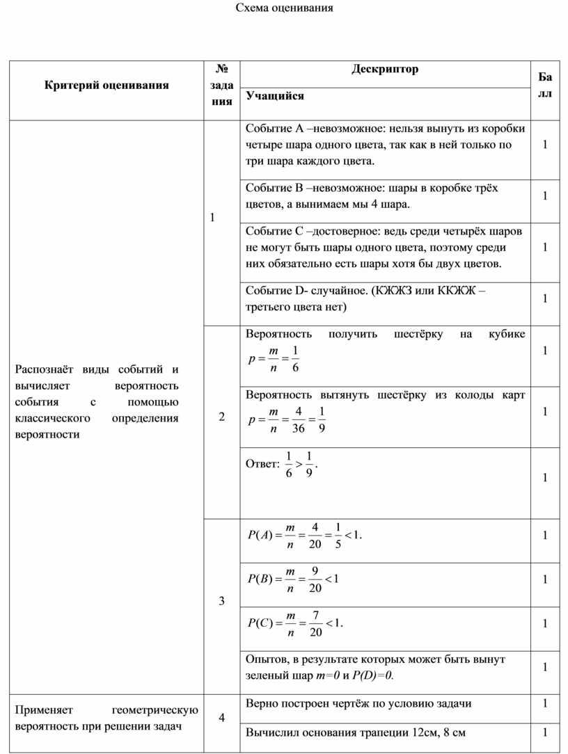 Схема оценивания Критерий оценивания № задания
