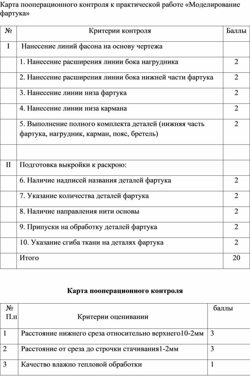Карта пооперационного контроля к практической работе «Моделирование фартука» №