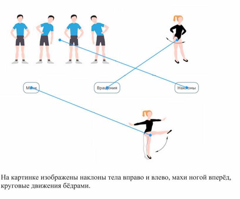 На картинке изображены наклоны тела вправо и влево, махи ногой вперёд, круговые движения бёдрами