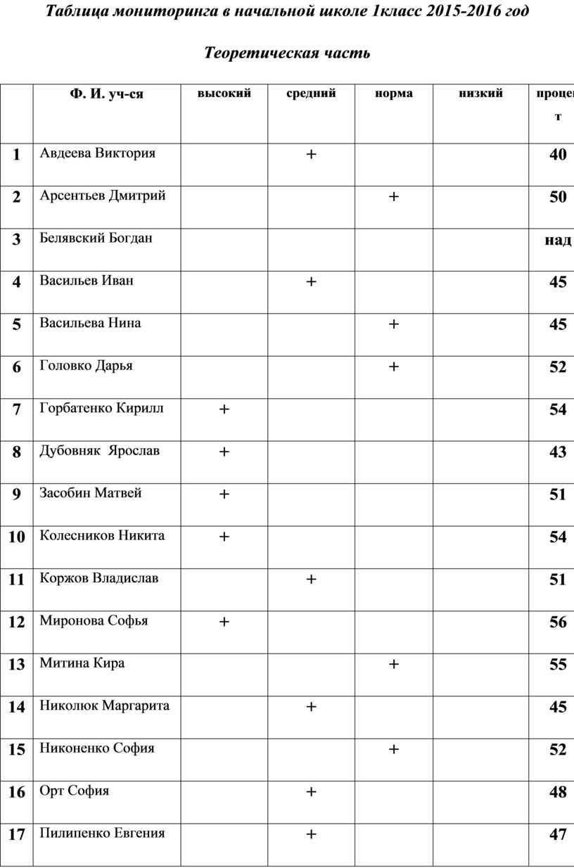 Таблица мониторинга в начальной школе 1класс 2015-2016 год