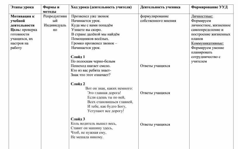 Этапы урока Формы и методы