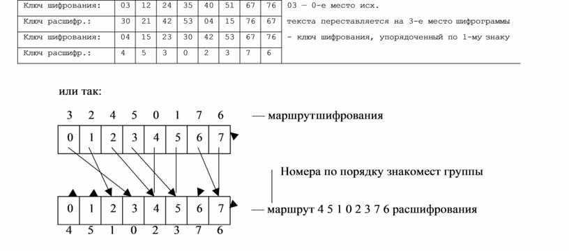 Ключ шифрования: 03 12 24 35 40 51 67 76 03 — 0-е место исх