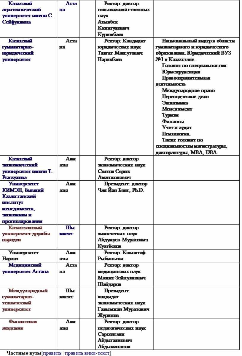 Казахский агротехнический университет имени