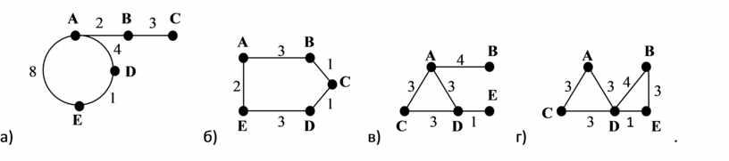 а) б) в) г) .