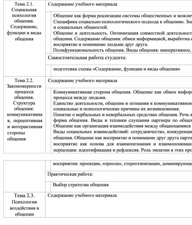 Тема 2.1. Социальная психология общения