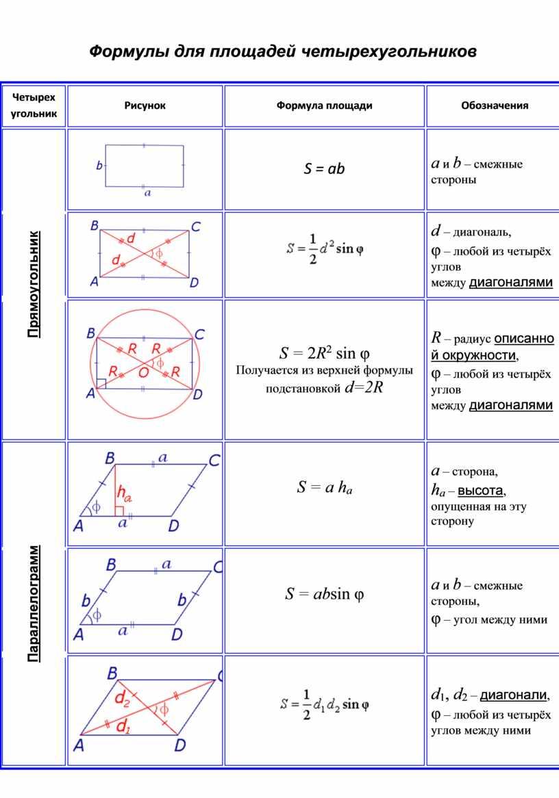 Формулы для площадей четырехугольников