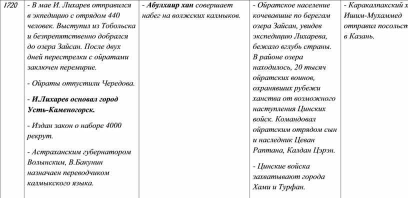 В мае И. Лихарев отправился в экпедицию с отрядом 440 человек