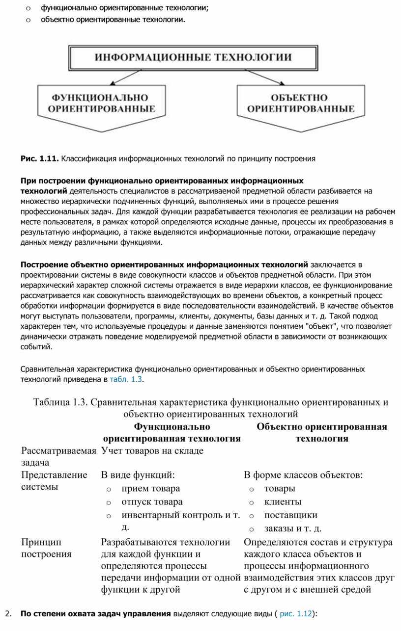 Рис. 1.11. Классификация информационных технологий по принципу построения