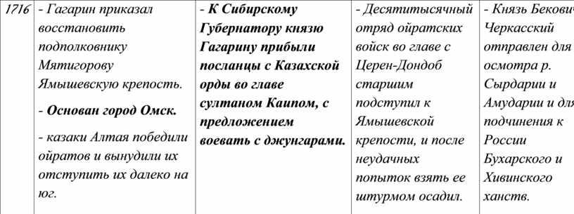 Гагарин приказал восстановить подполковнику