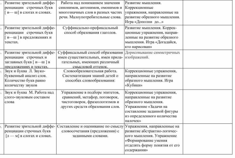 Развитие зрительной диффе-ренциации строчных букв [ и— ш] в слогах и словах