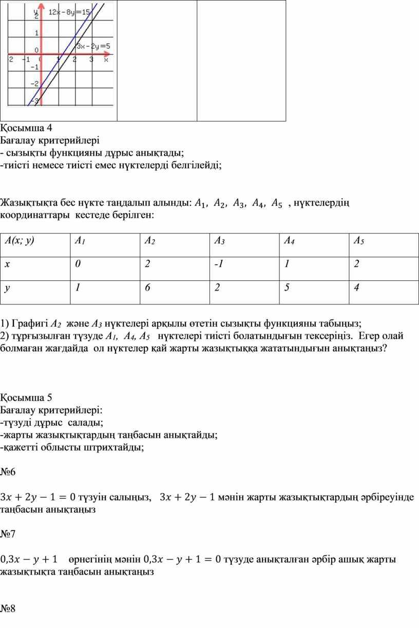 Бағалау критерийлері - сызықты функцияны дұрыс анықтады; -тиісті немесе тиісті емес нүктелерді белгілейді;