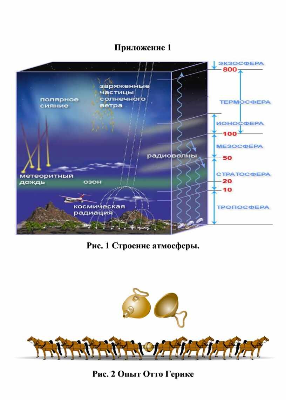 Приложение 1 Рис. 1 Строение атмосферы