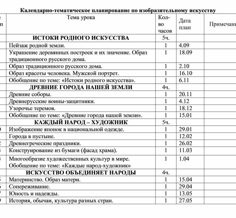 Календарно-тематическое планирование по изобразительному искусству № п/п