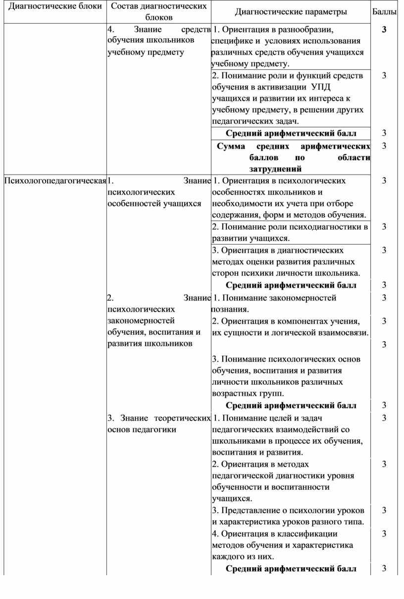 Диагностические блоки Состав диагностических блоков