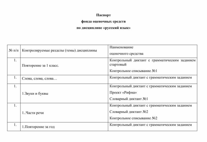 Паспорт фонда оценочных средств № п/п
