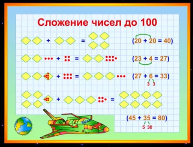 1 урок. Сложение и вычитание чисел до 100. Математика 3 класс.