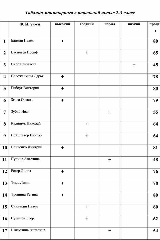 Таблица мониторинга в начальной школе 2-3 класс