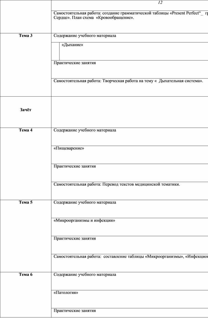 Самостоятельная работа: создание грамматической таблицы «