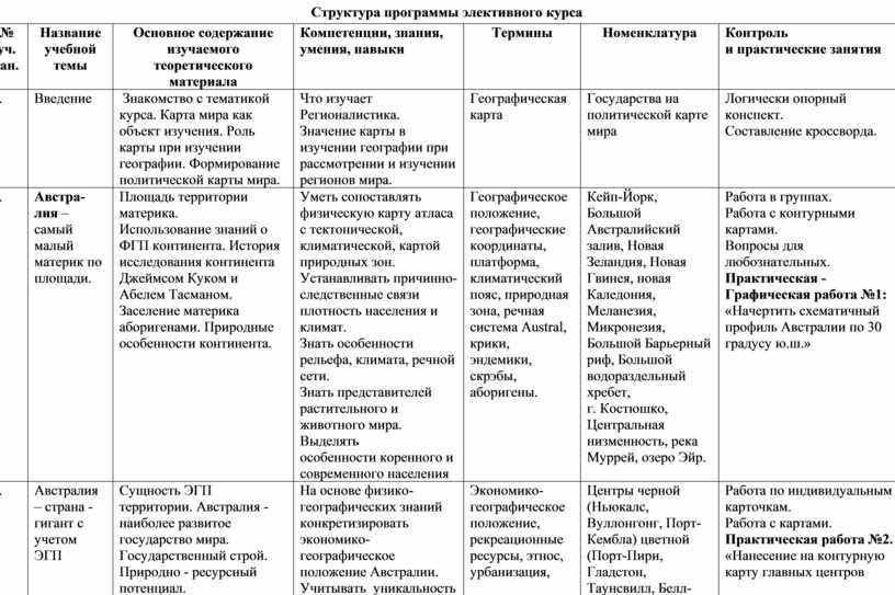 Структура программы элективного курса № уч