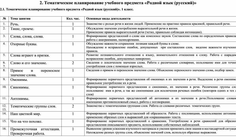 Тематическое планирование учебного предмета «Родной язык (русский)» 2