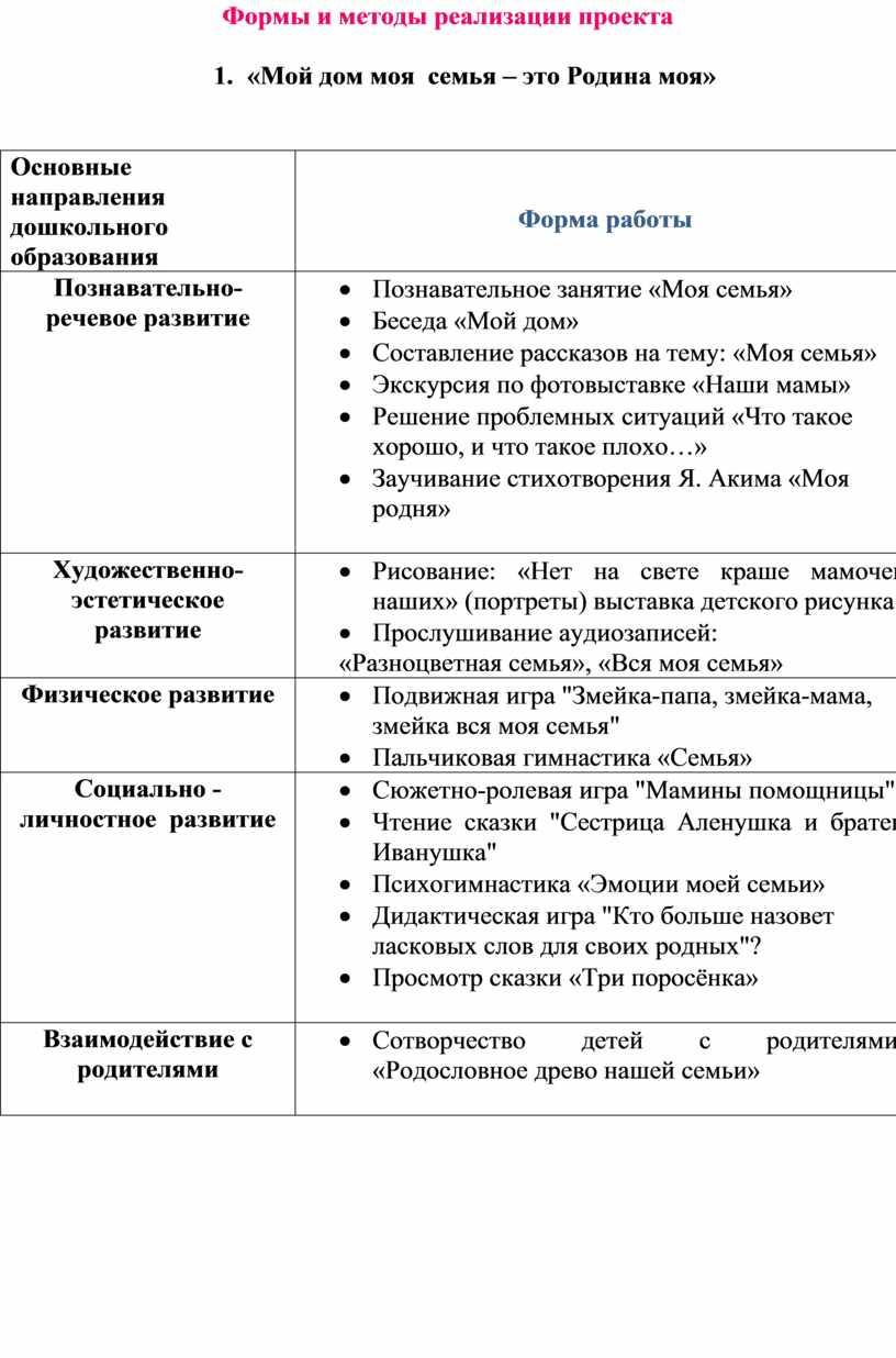 Формы и методы реализации проекта 1