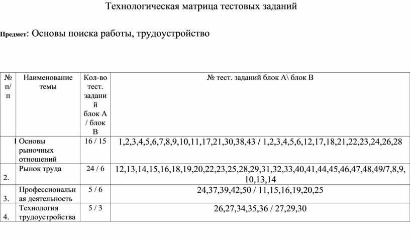 Технологическая матрица тестовых заданий