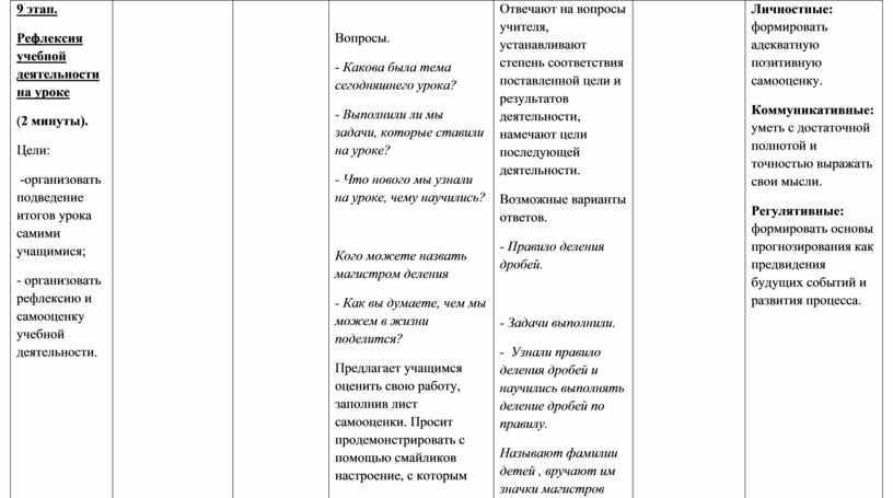 Рефлексия учебной деятельности на уроке ( 2 минуты)