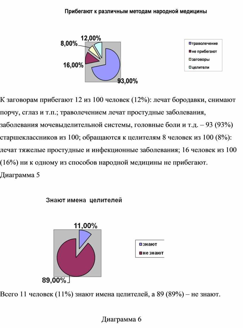 К заговорам прибегают 12 из 100 человек (12%): лечат бородавки, снимают порчу, сглаз и т