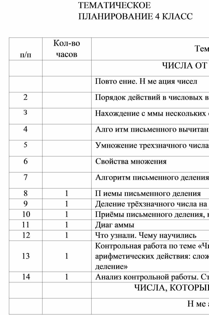 ТЕМАТИЧЕСКОЕ ПЛАНИРОВАНИЕ 4 КЛАСС п/п