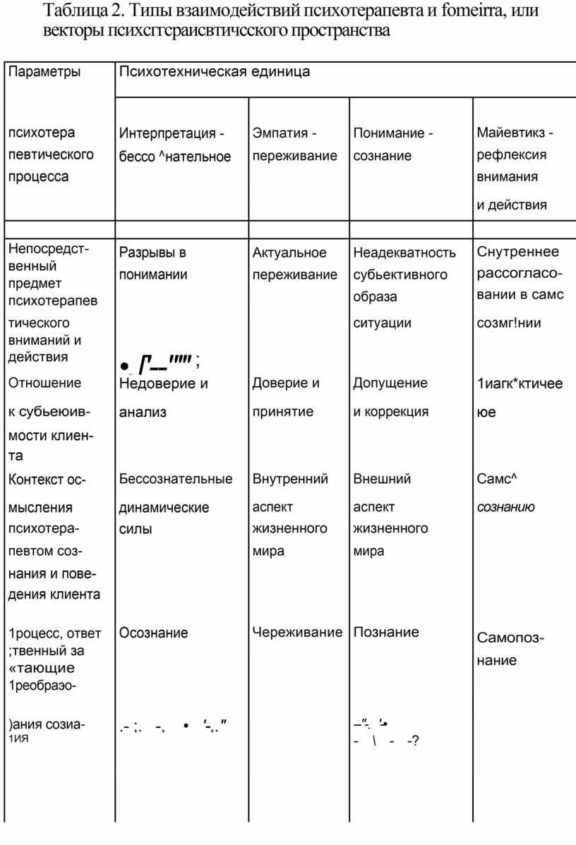 Таблица 2. Типы взаимодействий психотерапевта и fomeirra , или векторы психсггсраисвтичсского пространства