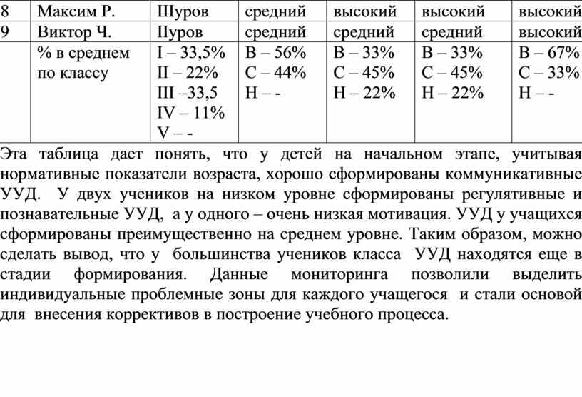 Максим Р. III уров средний высокий высокий высокий 9