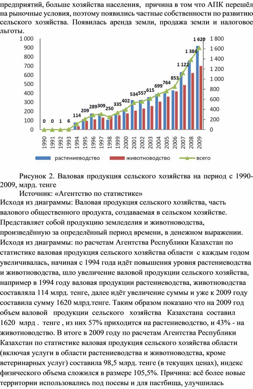 АПК перешёл на рыночные условия, поэтому появились частные собственности по развитию сельского хозяйства