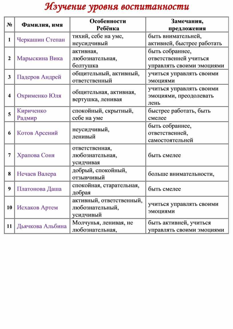 Изучение уровня воспитанности №