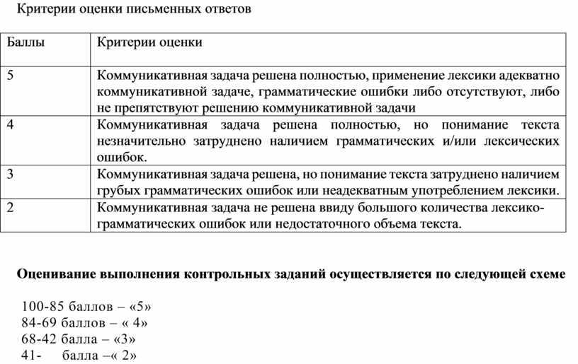 Критерии оценки письменных ответов