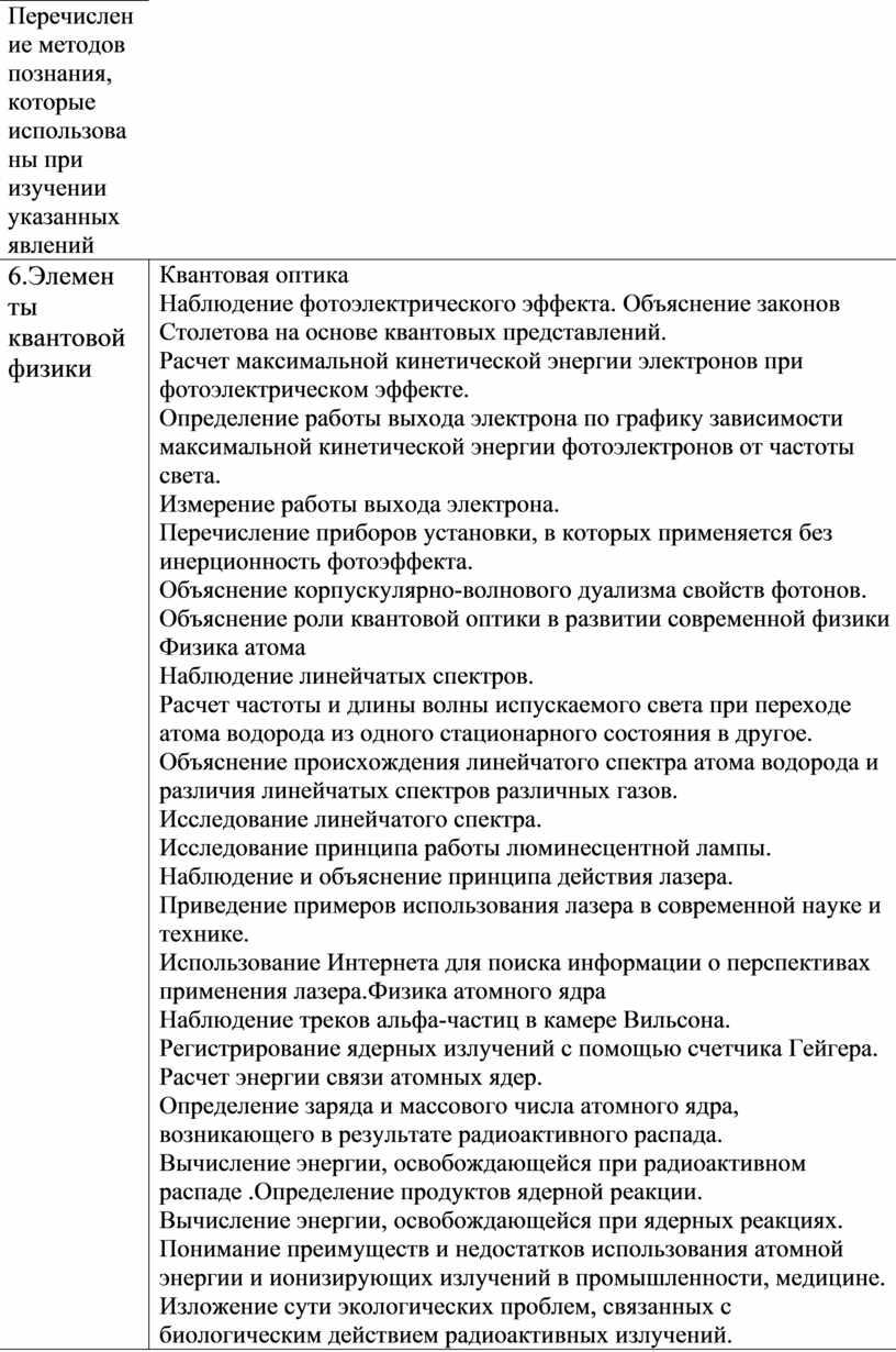 Перечисление методов познания, которые использованы при изучении указанных явлений 6