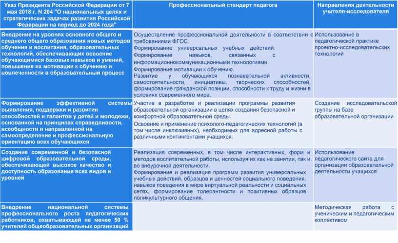 Указ Президента Российской Федерации от 7 мая 2018 г