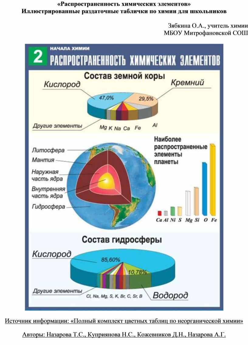 Распространенность химических элементов»