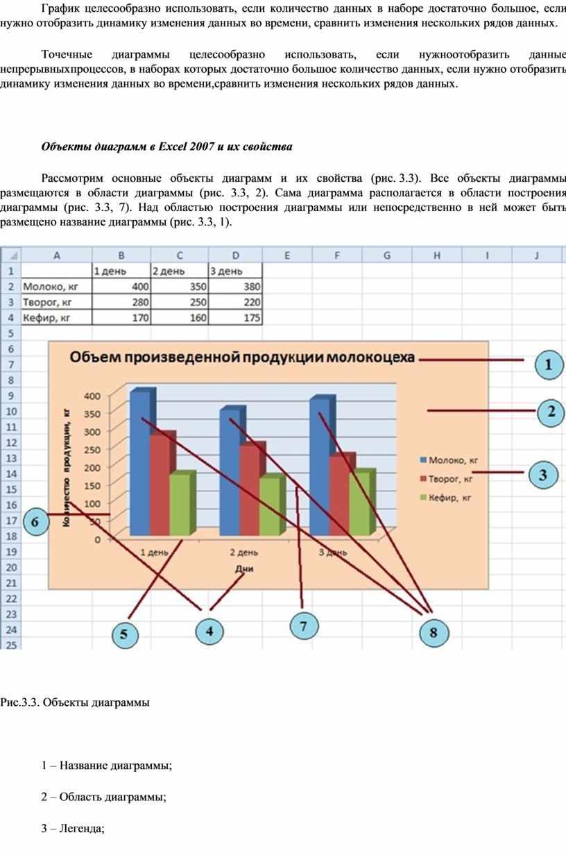 График целесообразно использовать, если количество данных в наборе достаточно большое, если нужно отобразить динамику изменения данных во времени, сравнить изменения нескольких рядов данных