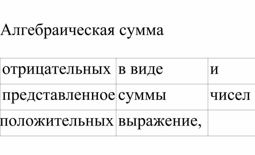 Алгебраическая сумма отрицательных в виде и представленное суммы чисел положительных выражение,