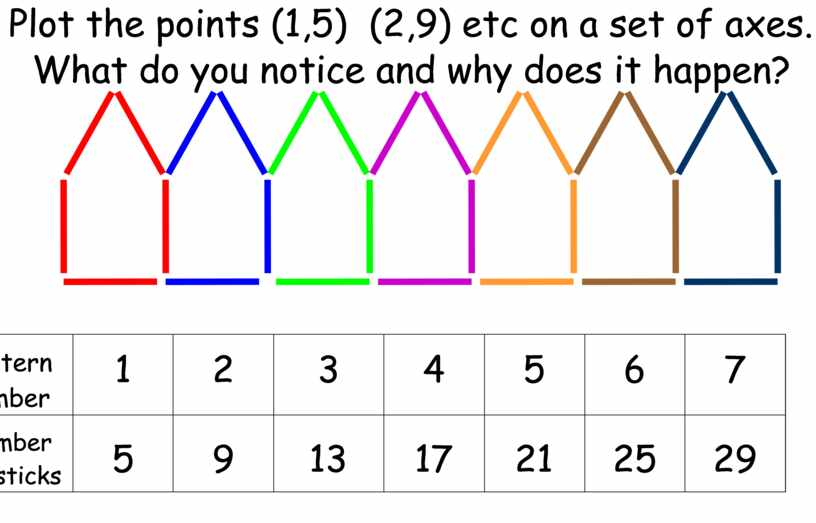 Plot the points (1,5) (2,9) etc on a set of axes