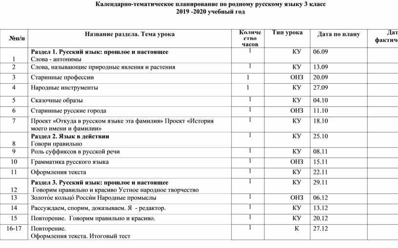 Календарно-тематическое планирование по родному русскому языку 3 класс 2019 -2020 учебный год №п/п
